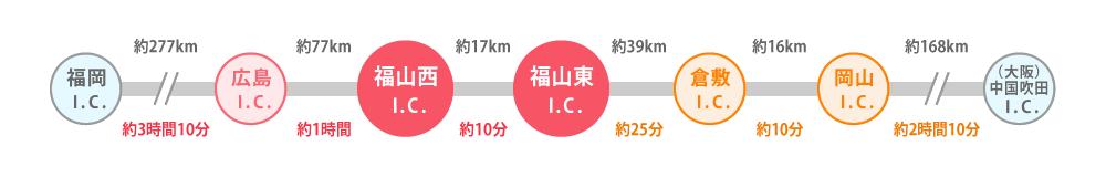 福岡大阪間の主要インターチェンジとその距離・時間相関図